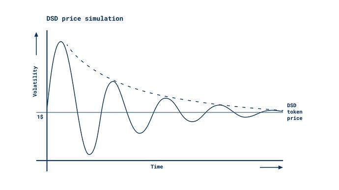 dsd price simulation