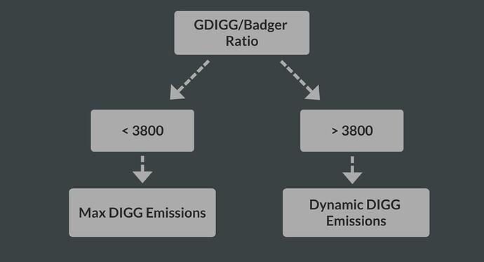 GDIGG-Badger-Ratio