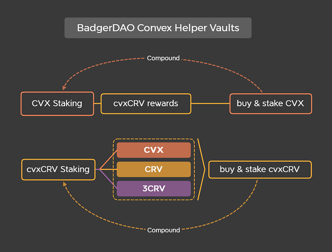 BadgerDAO Convex Helper Vaults