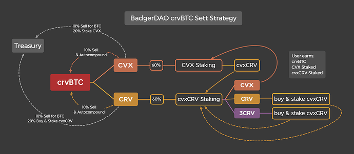 crvBTC Convex Sett Strategy