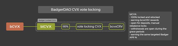 blCVX vote locking strategy
