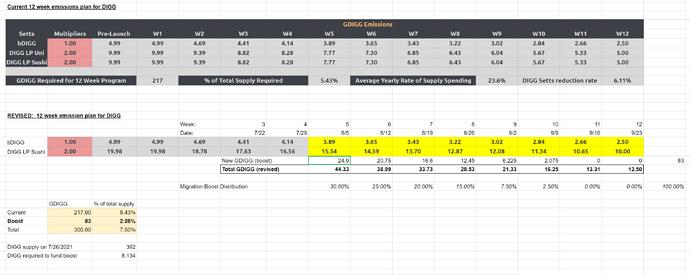 revised emissions table