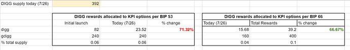 revised kpi options table