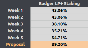 Badger LP and Staking share