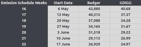 Emission schedule