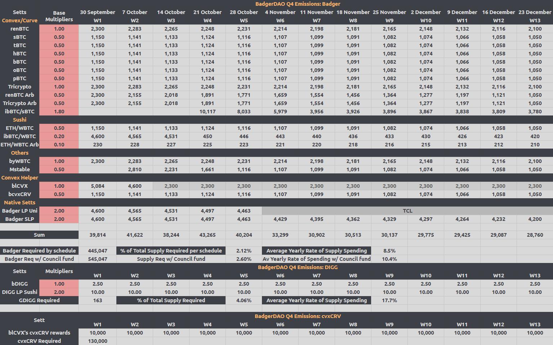 BadgerDAO Q4 Emissions Schedule